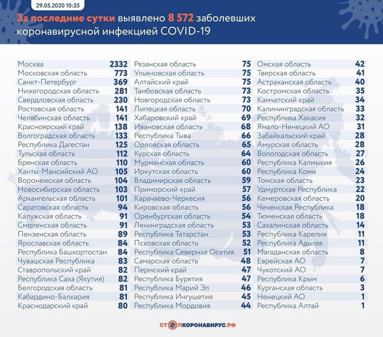 От коронавируса за сутки умерли 232 россиянина. Это максимум с начала эпидемии