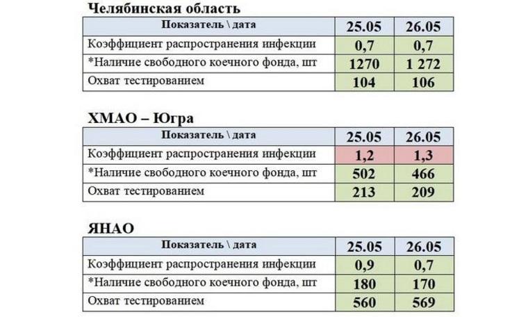 Уральские регионы не могут снять карантин по одной причине
