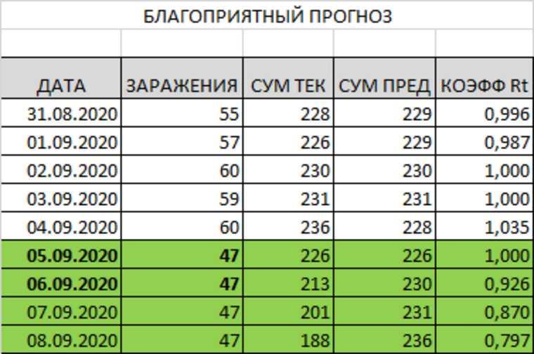 У Пермского края высокие шансы возвращения тотального карантина. Прогноз URA.RU