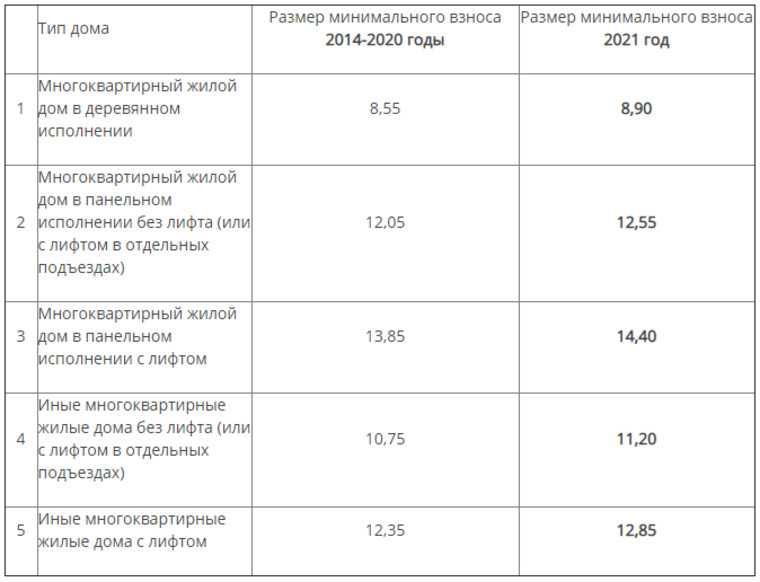 В ХМАО поднимут цены на капремонт