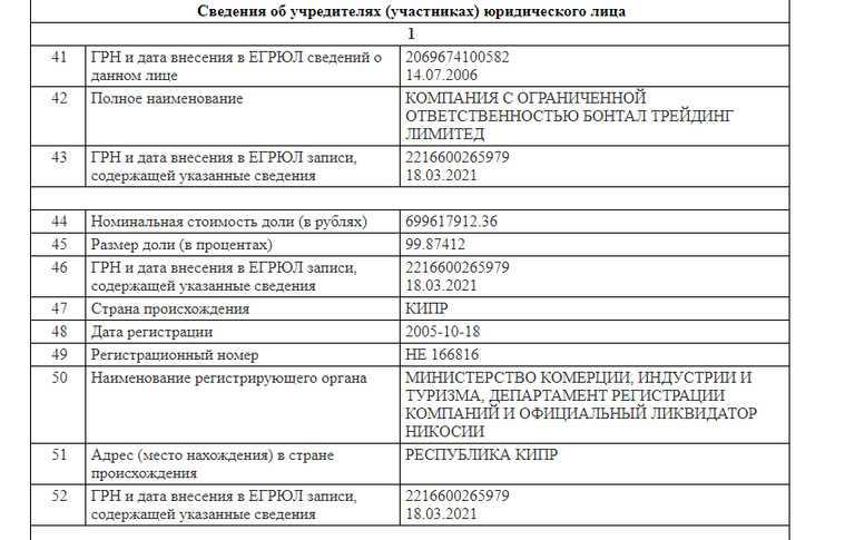 Свердловскую торговую сеть «Монетка» выводят в офшор на Кипре. Скрин